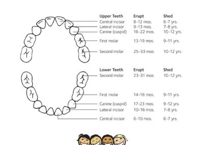 social media posting dental